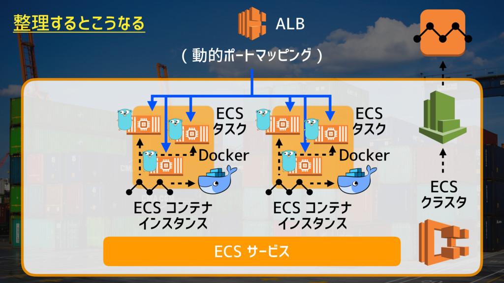 Docker ECS コンテナ インスタンス ALB ( 動的ポートマッピング ) ECS サ...
