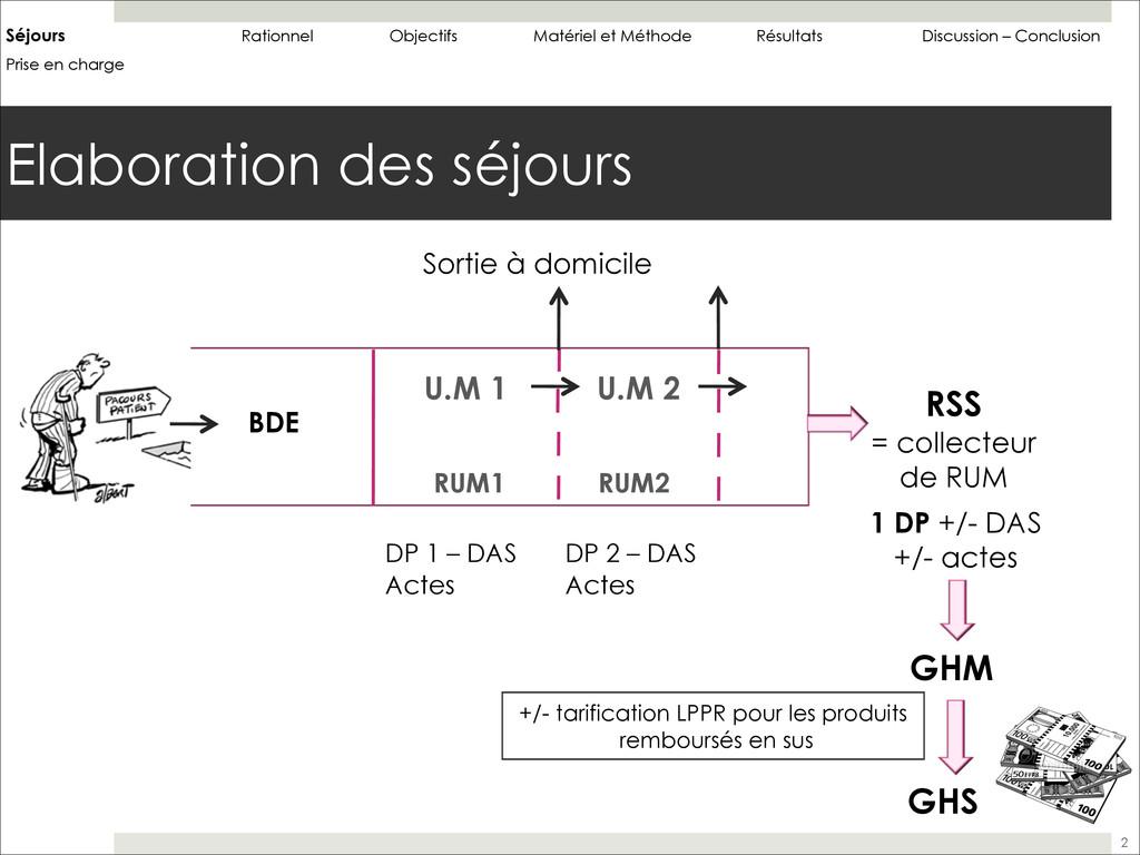 Elaboration des séjours 2 Séjours Rationnel Obj...