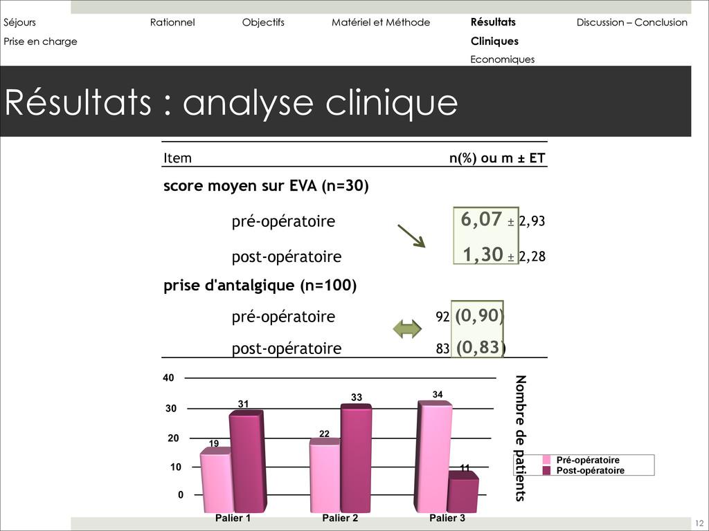 Résultats : analyse clinique 12 Item n(%) ou m ...