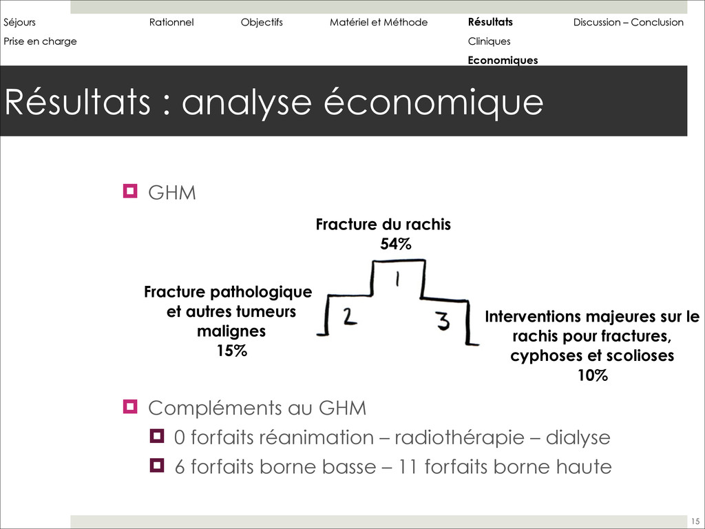 Résultats : analyse économique 15 ! GHM ! ! ! !...