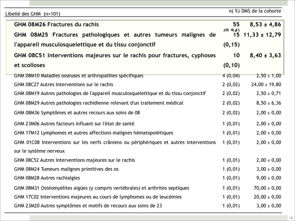 16 Libellé des GHM (n=101) n( %) DMS de la coho...