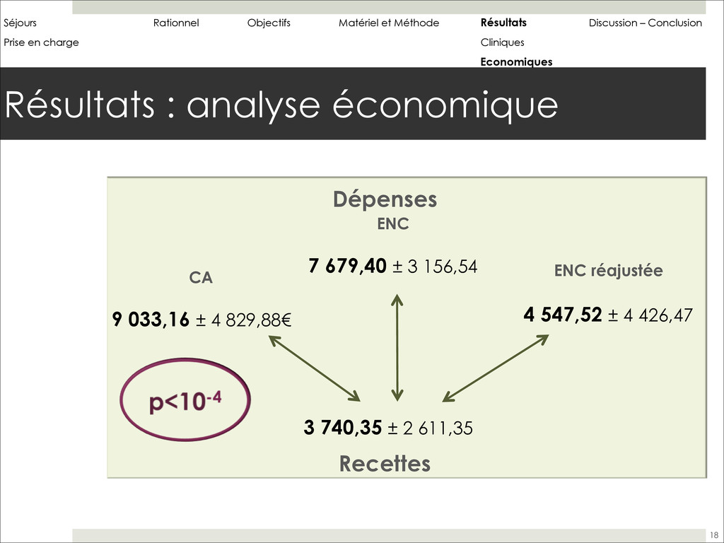 Résultats : analyse économique 18 ! Dépenses ! ...