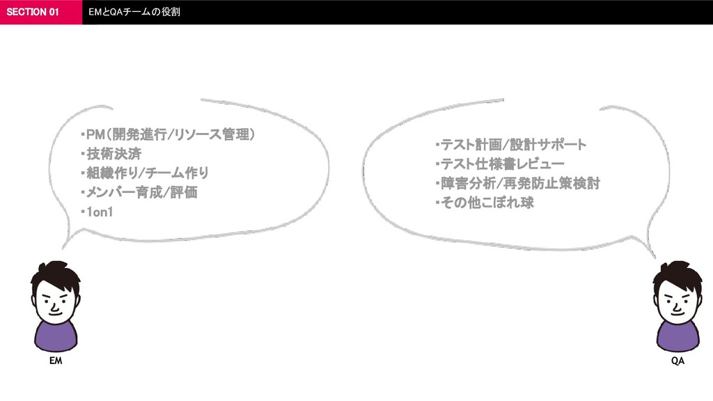 SECTION 01 EMとQAチームの役割  ・PM(開発進行/リソース管理)  ・技...