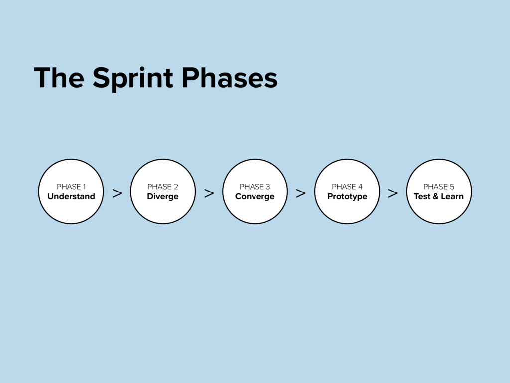 The Sprint Phases PHASE 1 Understand PHASE 2 Di...