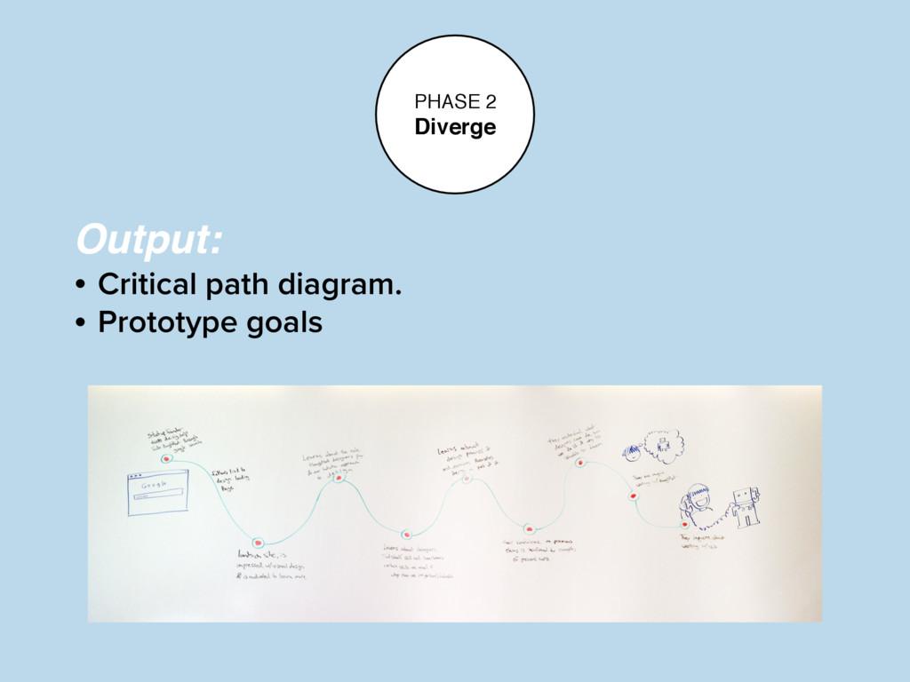 PHASE 2 Diverge Output: • Critical path diagram...
