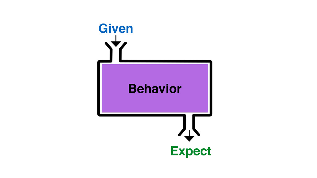Given Expect Behavior