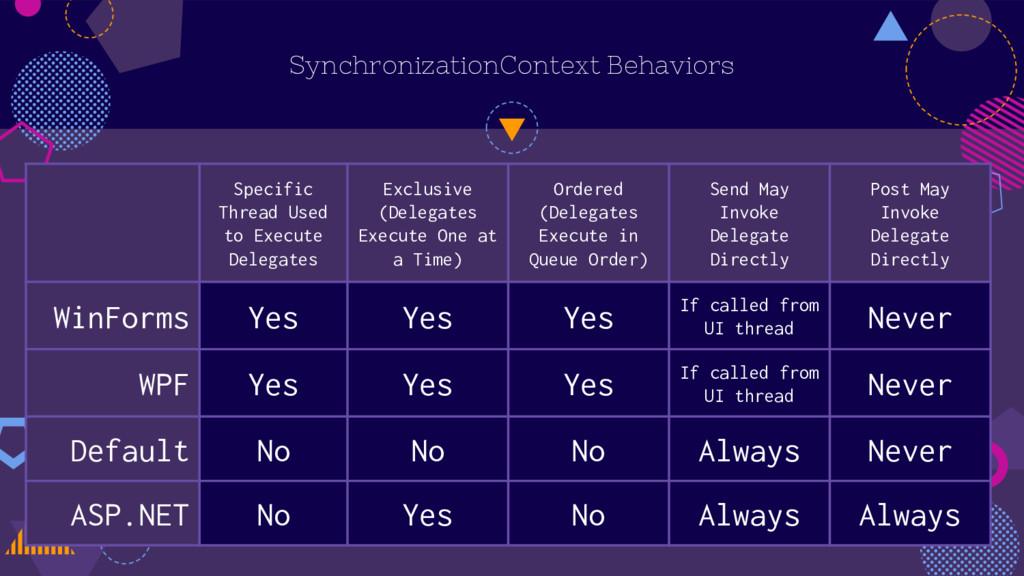 SynchronizationContext Behaviors Specific Threa...
