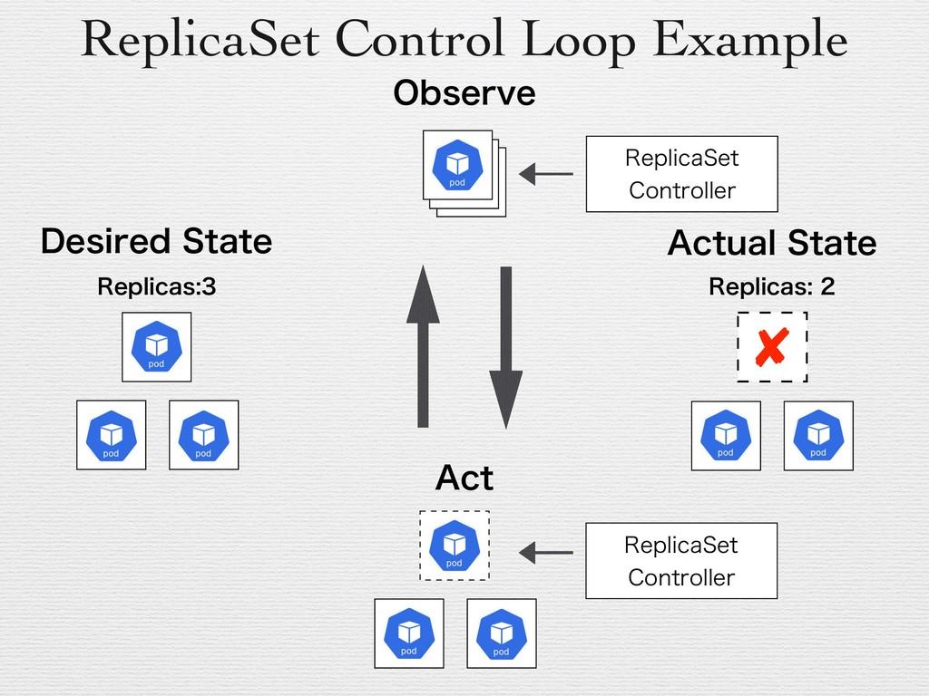 3FQMJDBT ReplicaSet Control Loop Example 3FQ...