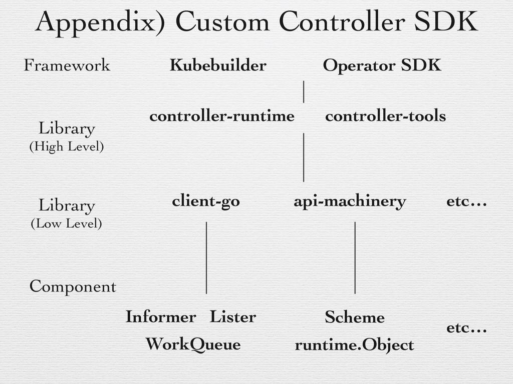 Appendix) Custom Controller SDK Kubebuilder Inf...