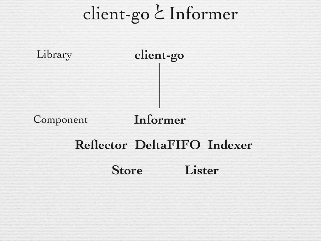 client-goͱInformer client-go Informer Library C...