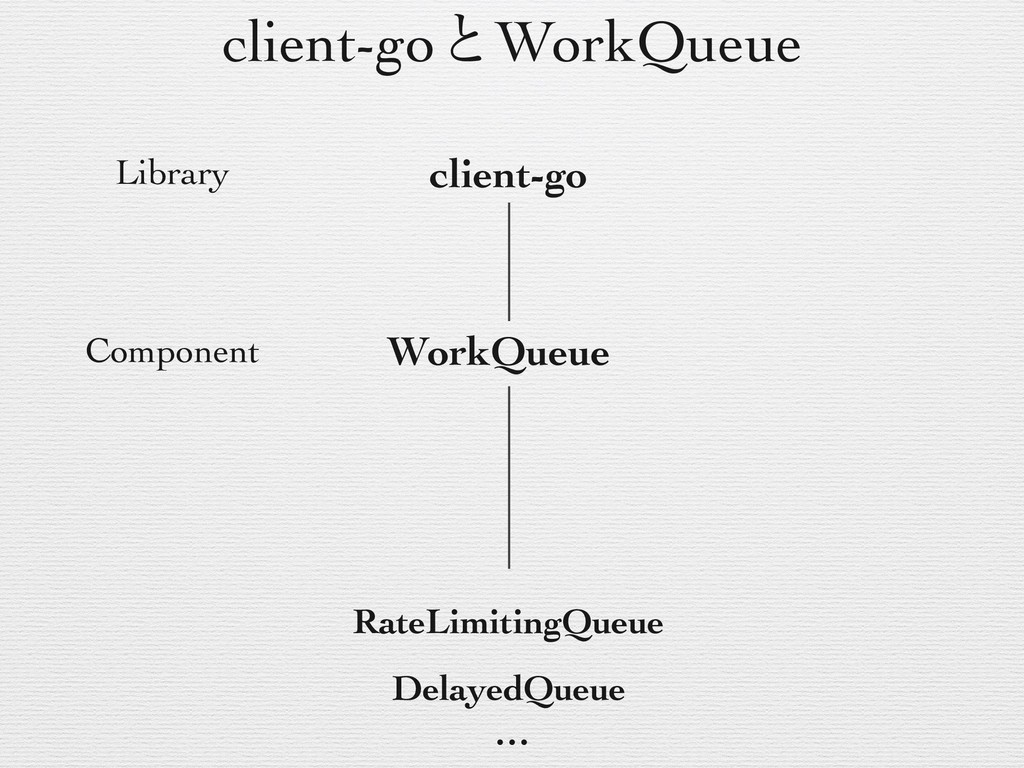 client-goͱWorkQueue client-go WorkQueue Library...