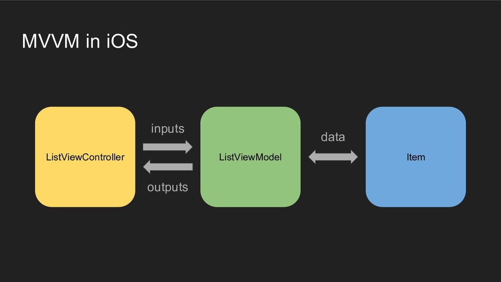 MVVM in iOS ListViewController ListViewModel It...