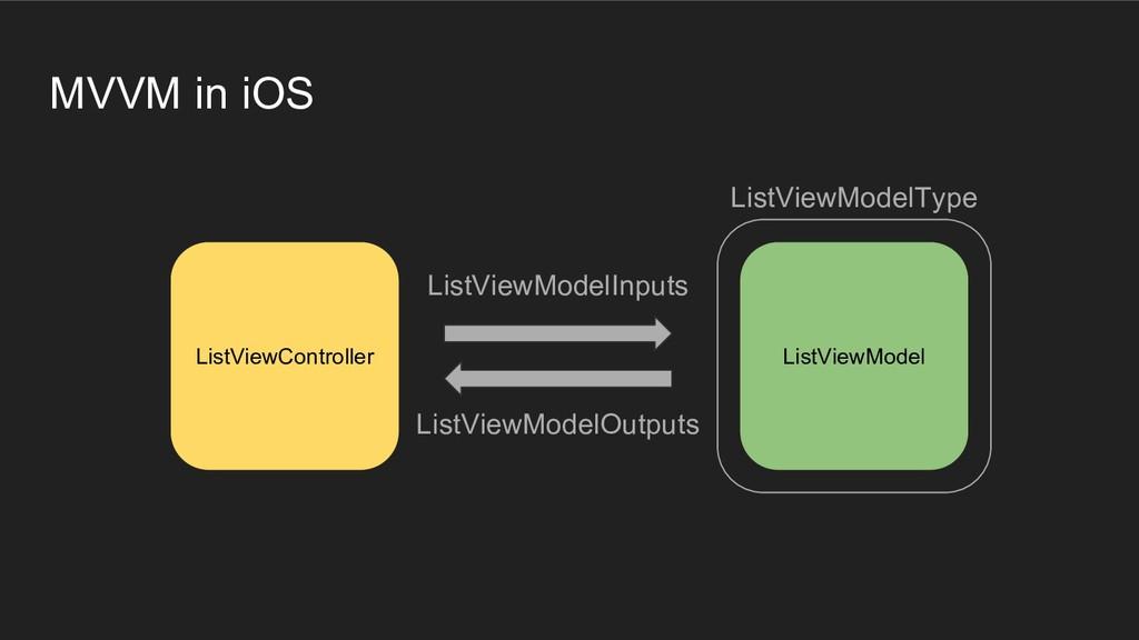 MVVM in iOS ListViewController ListViewModelInp...