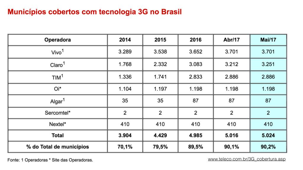 www.teleco.com.br/3G_cobertura.asp