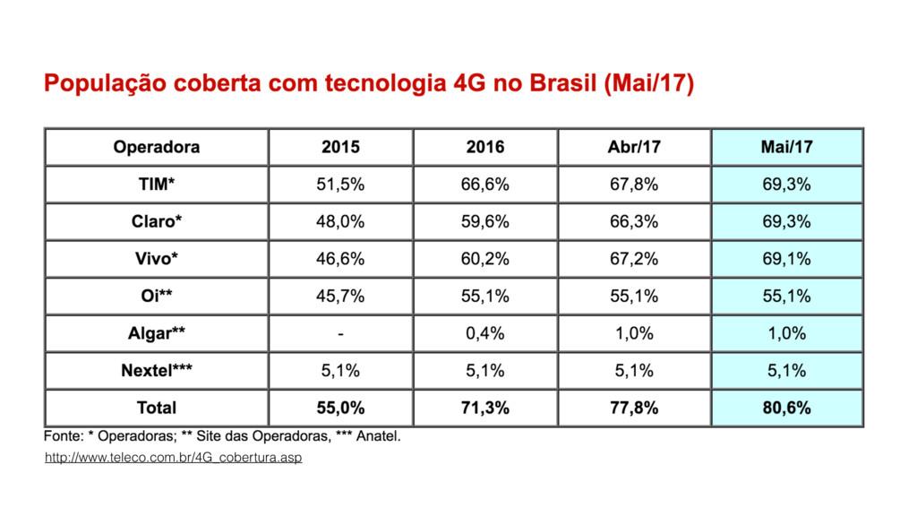 http://www.teleco.com.br/4G_cobertura.asp