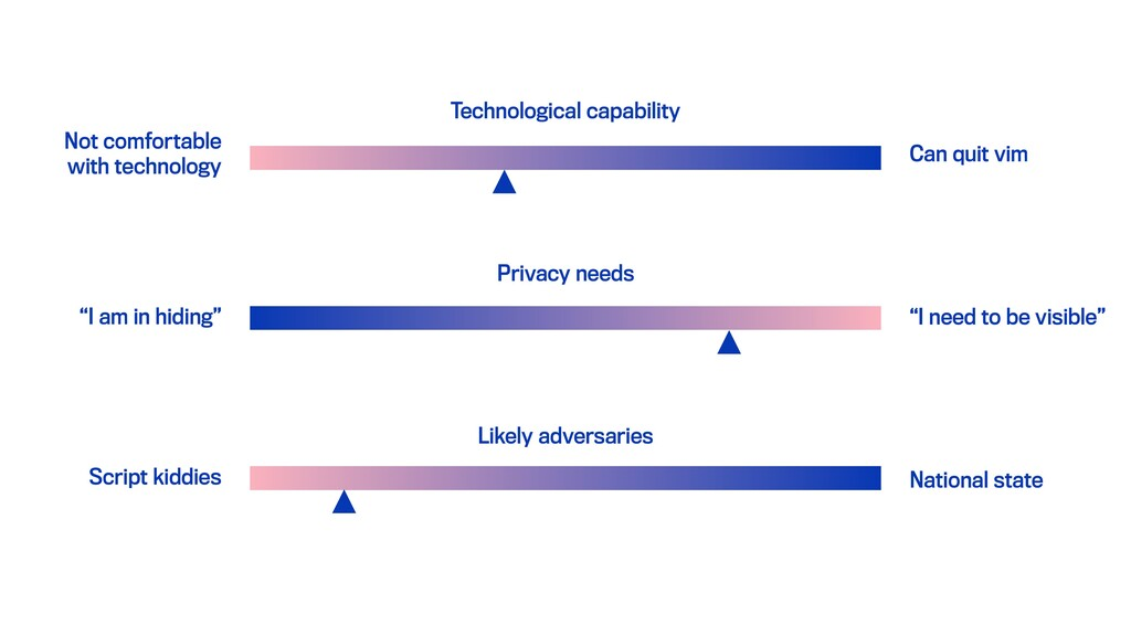 Technological capability Privacy needs Likely a...