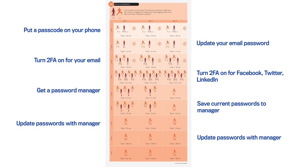 Update your email password Get a password manag...