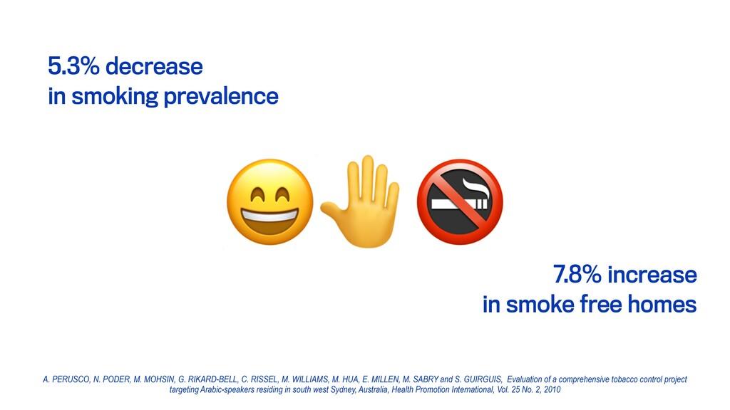 5.3% decrease in smoking prevalence 7.8% increa...