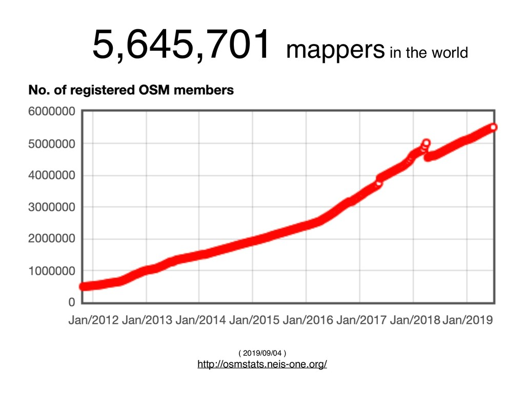 5,645,701 mappers in the world ( 2019/09/04 ) h...
