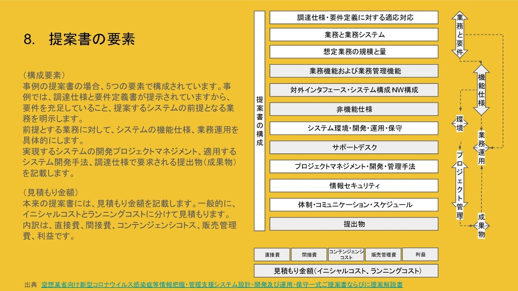 8. 提案書の要素 (構成要素) 事例の提案書の場合、5つの要素で構成されています。事 例では...