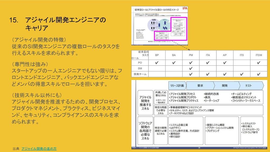 15. アジャイル開発エンジニアの キャリア (アジャイル開発の特徴) 従来のSI開発エンジニ...