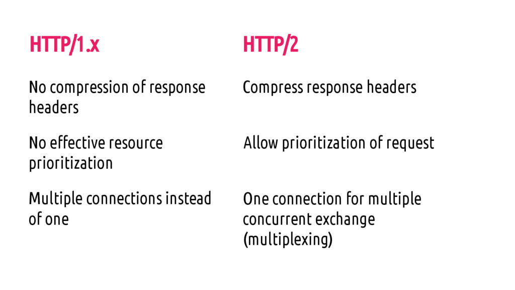 HTTP/1.x No compression of response headers No ...
