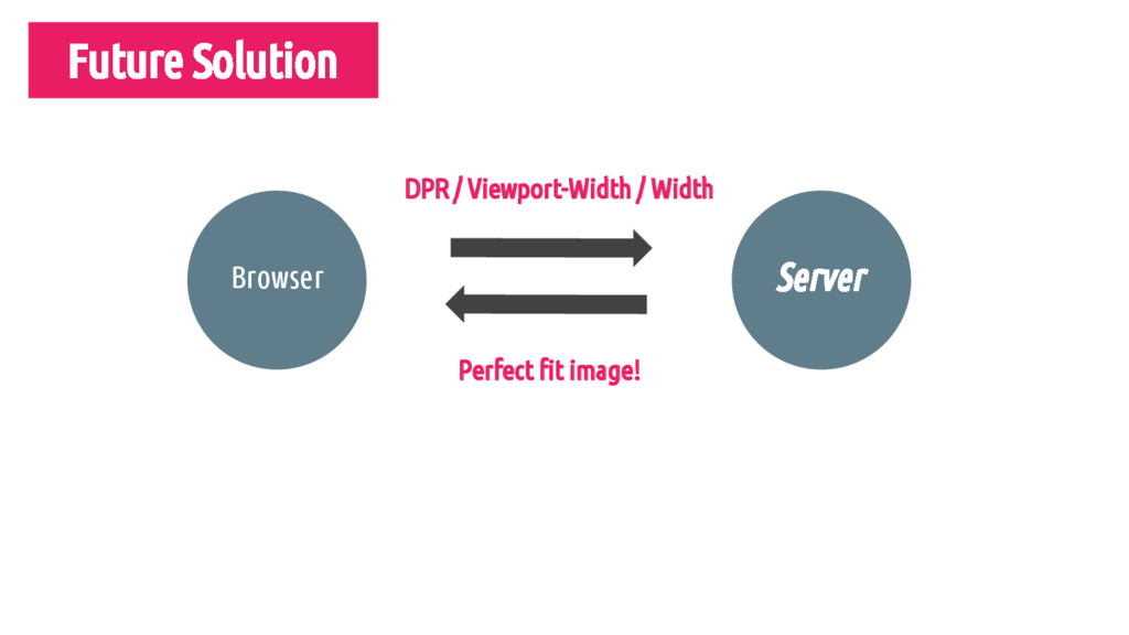 Server DPR / Viewport-Width / Width Perfect fit...