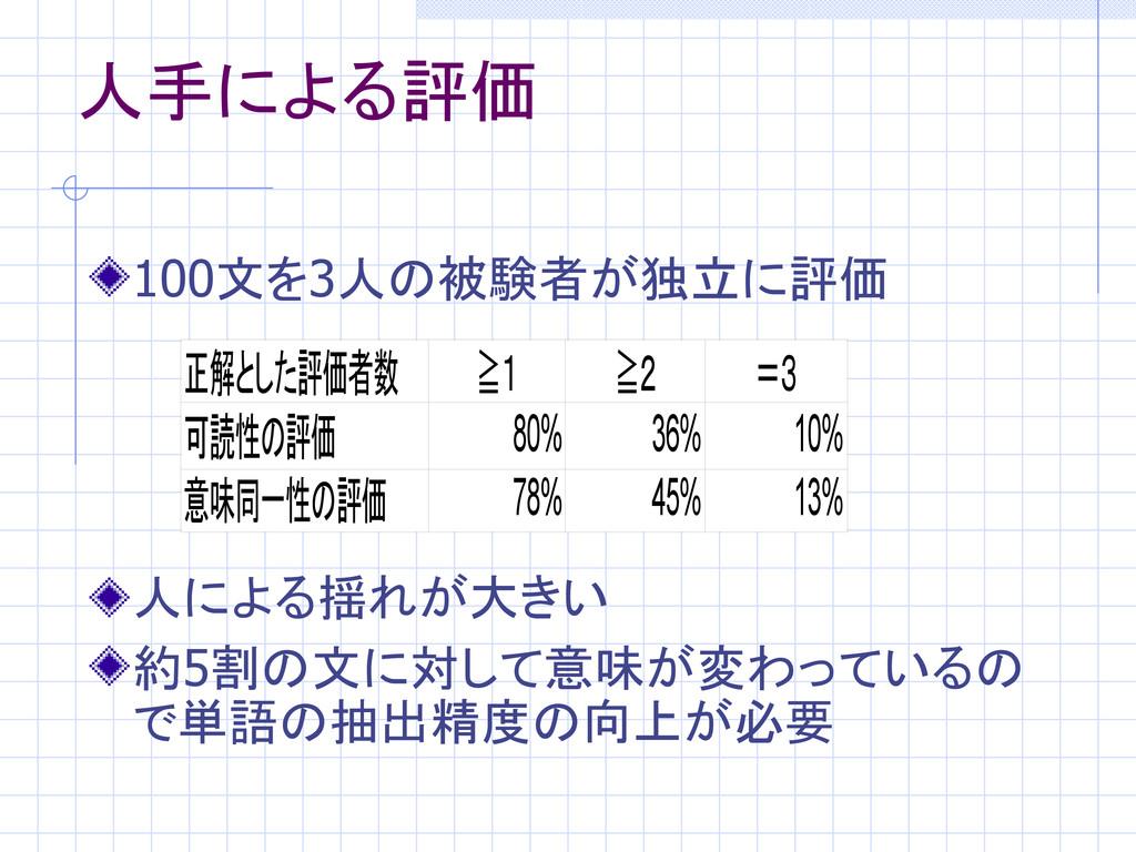 人手による評価 100文を3人の被験者が独立に評価 人による揺れが大きい 約5割の文に対して意...