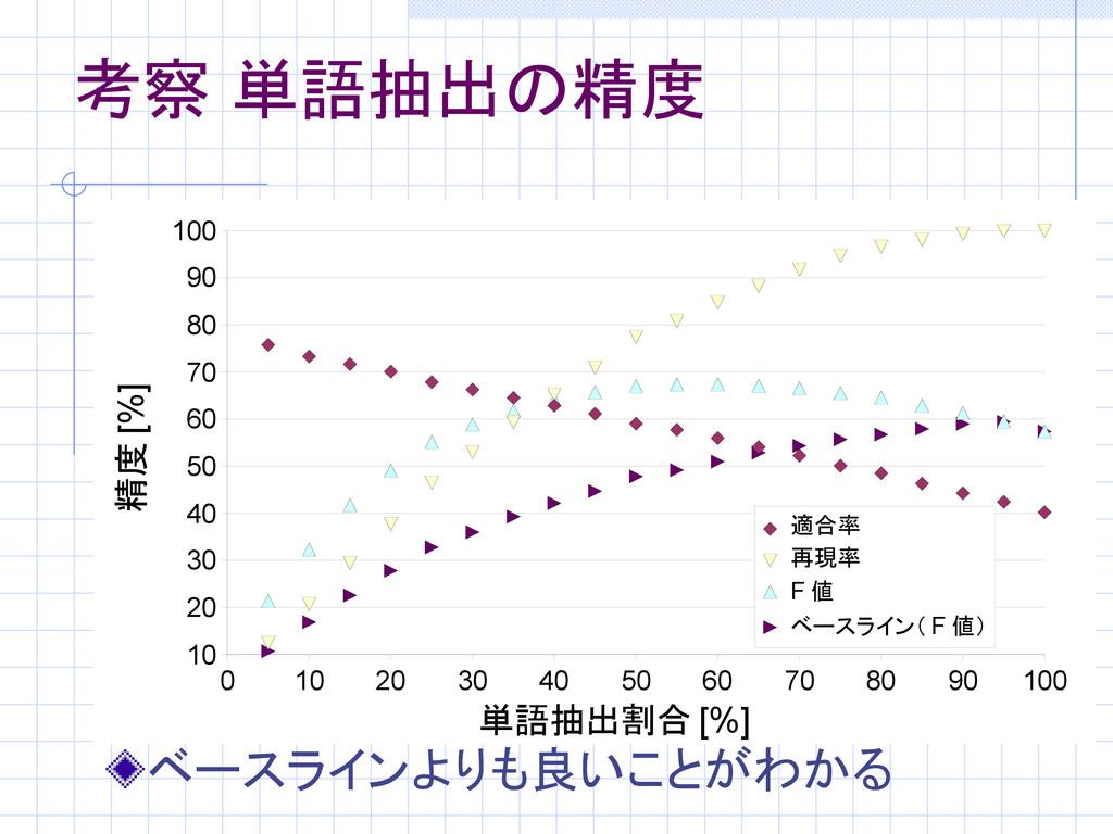 考察 単語抽出の精度 ベースラインよりも良いことがわかる 0 10 20 30 40 50 6...