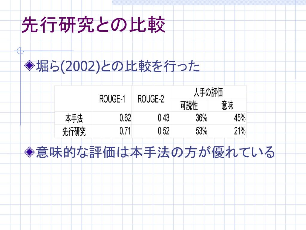 先行研究との比較 堀ら(2002)との比較を行った 意味的な評価は本手法の方が優れている RO...