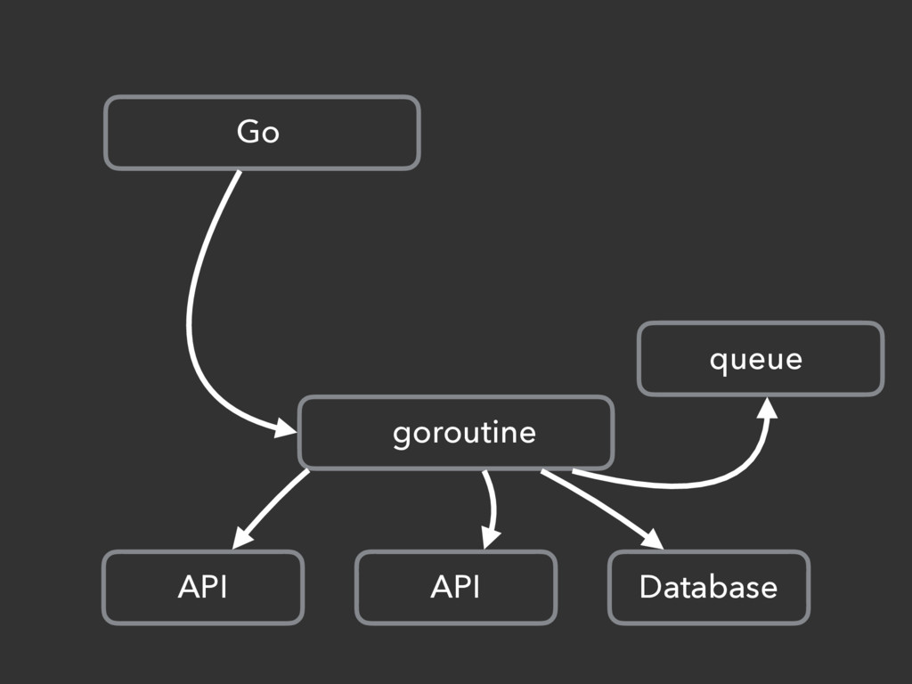 Go goroutine API API Database queue