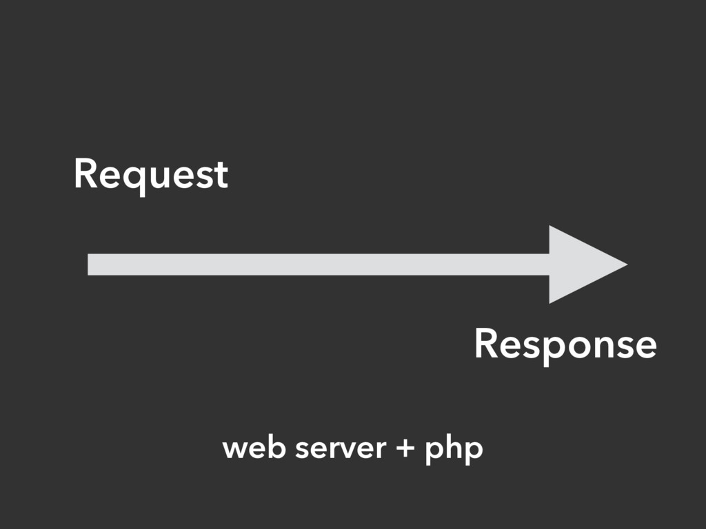 Request Response web server + php