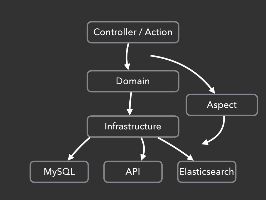 Controller / Action Domain Infrastructure MySQL...
