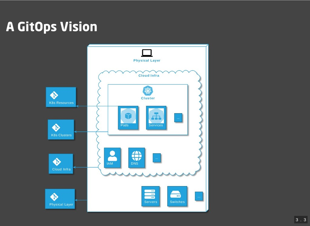 A GitOps Vision Physical Layer Cloud Infra Clus...