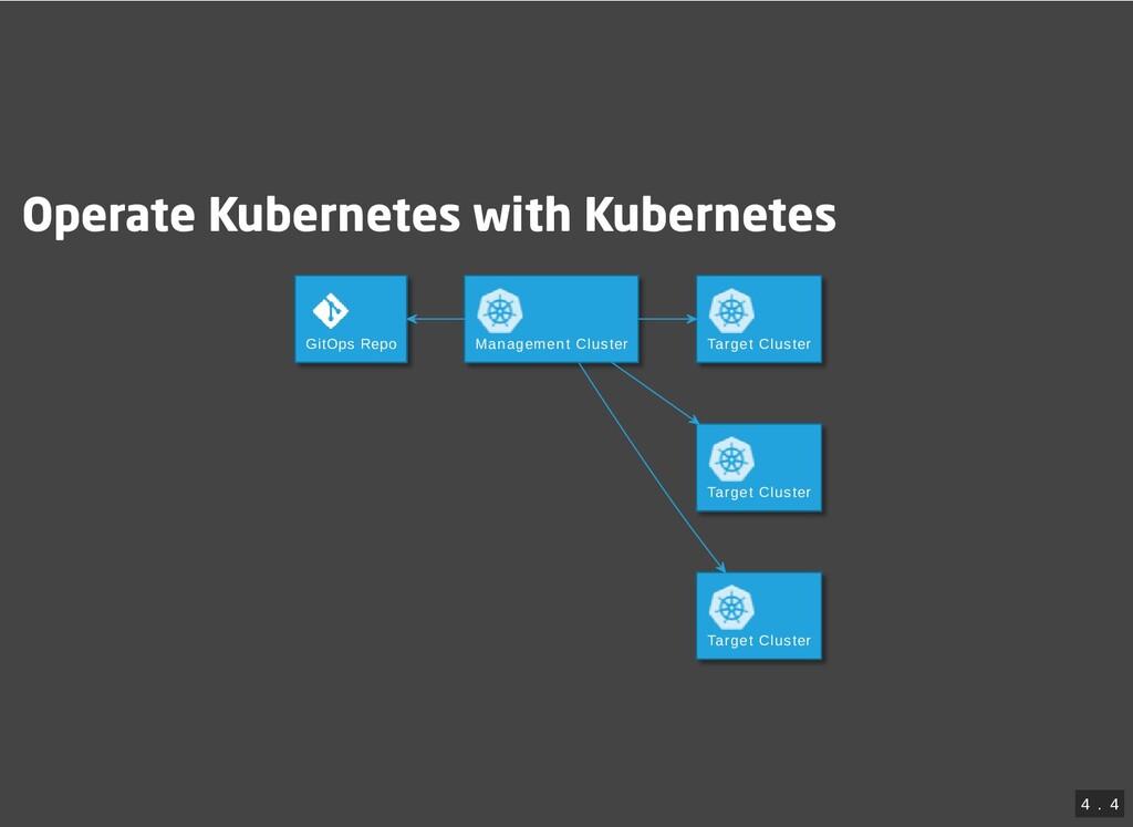 Operate Kubernetes with Kubernetes GitOps Repo ...