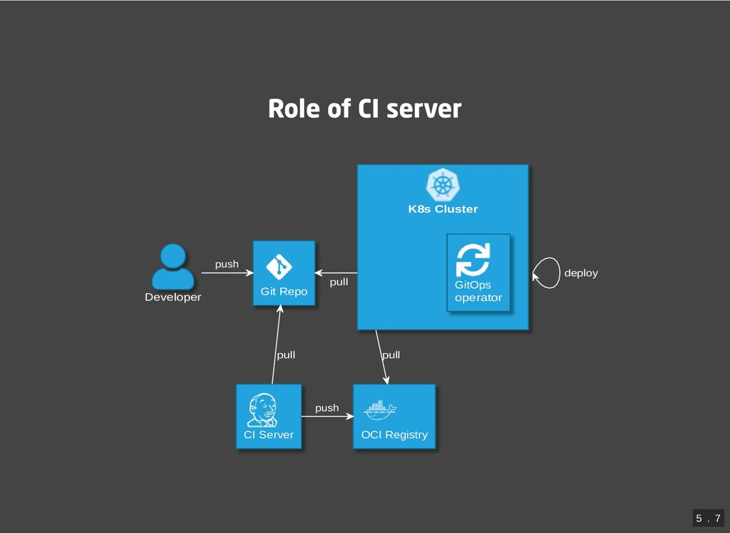 Role of CI server K8s Cluster Developer Git Rep...