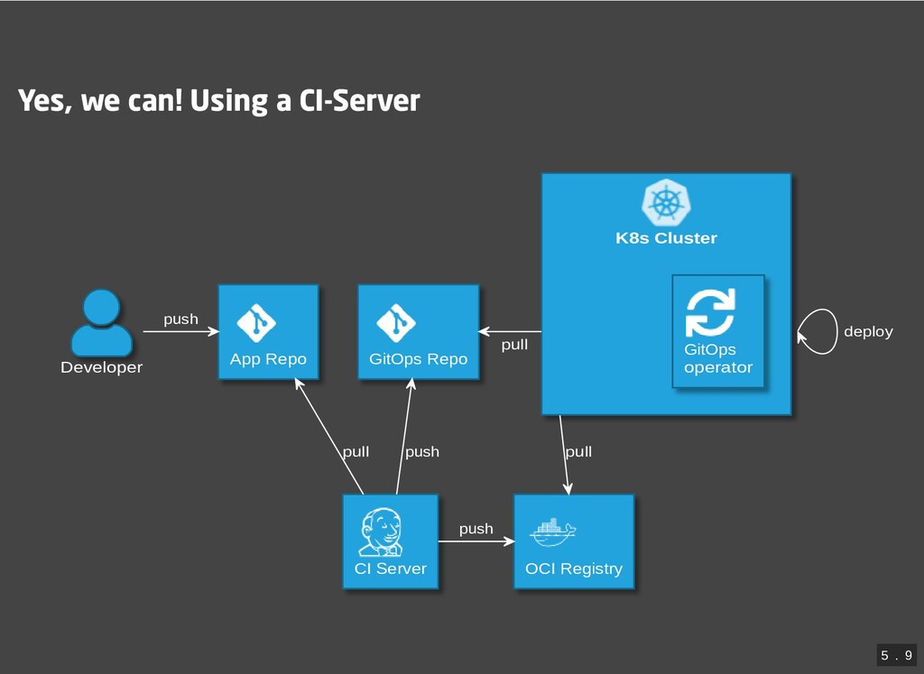 Yes, we can! Using a CI-Server K8s Cluster Deve...
