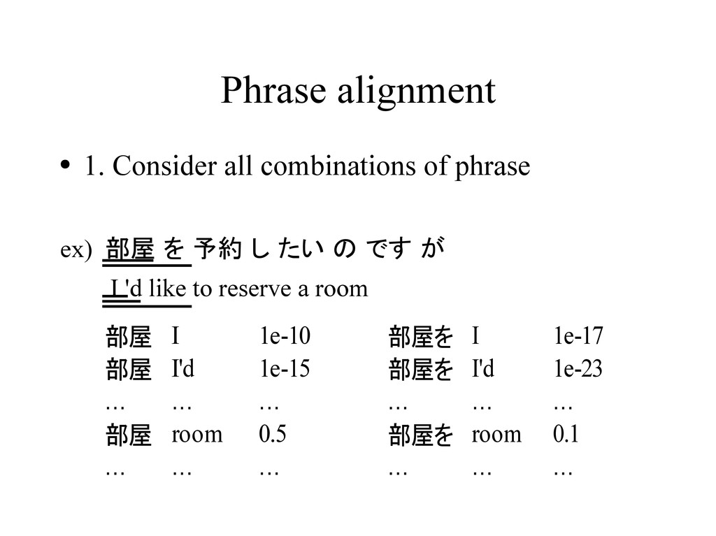 Phrase alignment ● 1. Consider all combinations...