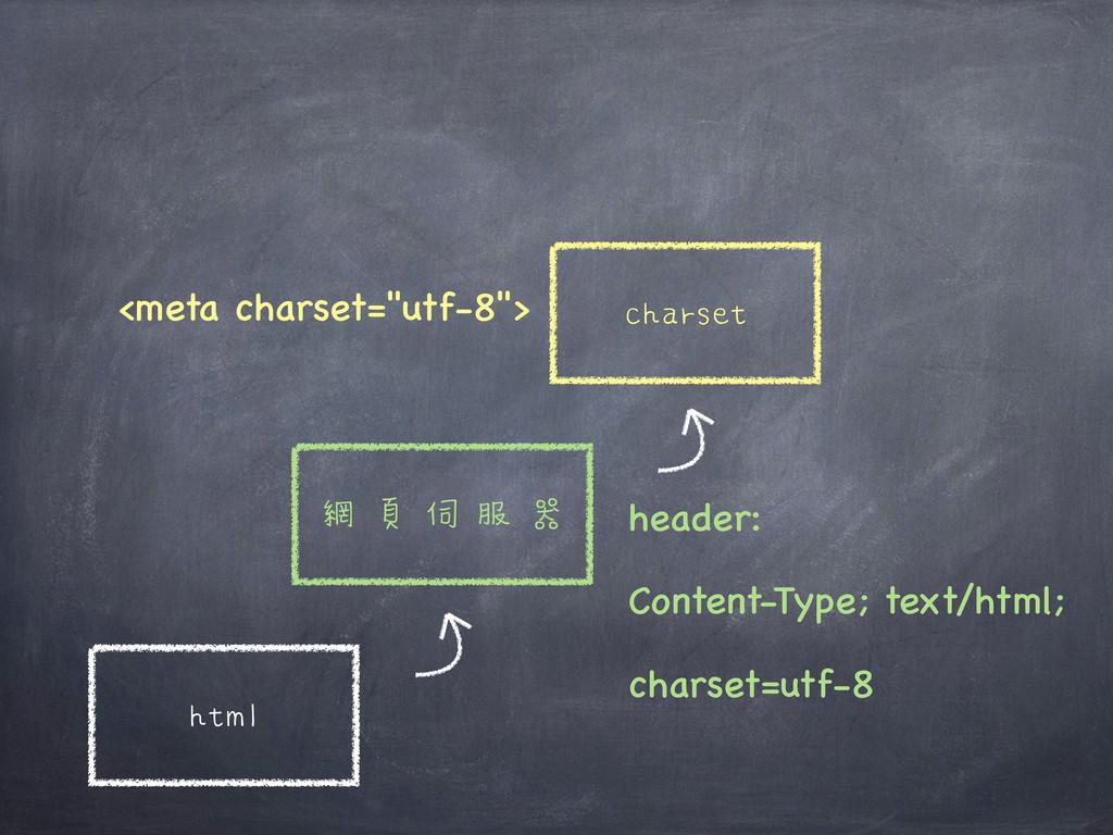 """html 網頁伺服器 charset <meta charset=""""utf-8""""> heade..."""