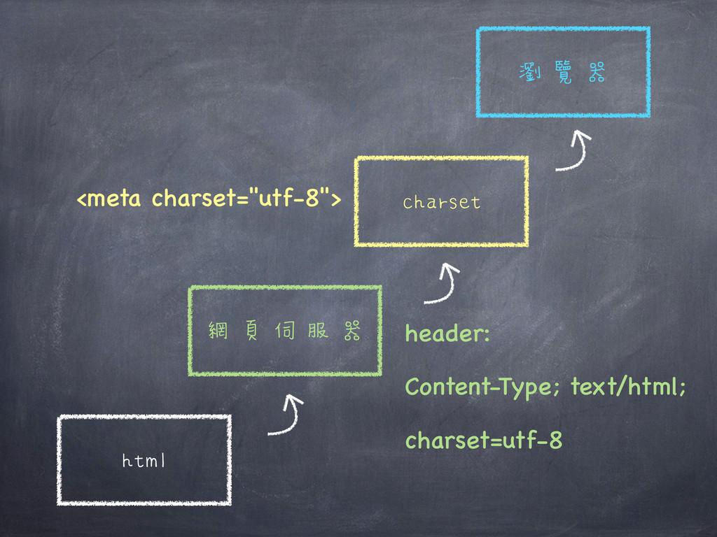 "html 網頁伺服器 charset 瀏覽器 <meta charset=""utf-8""> h..."