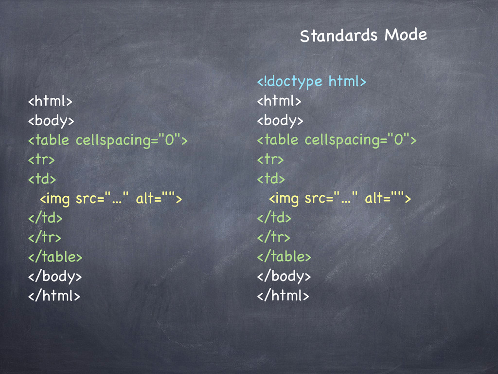 Standards Mode <!doctype html> <html> <body> <t...