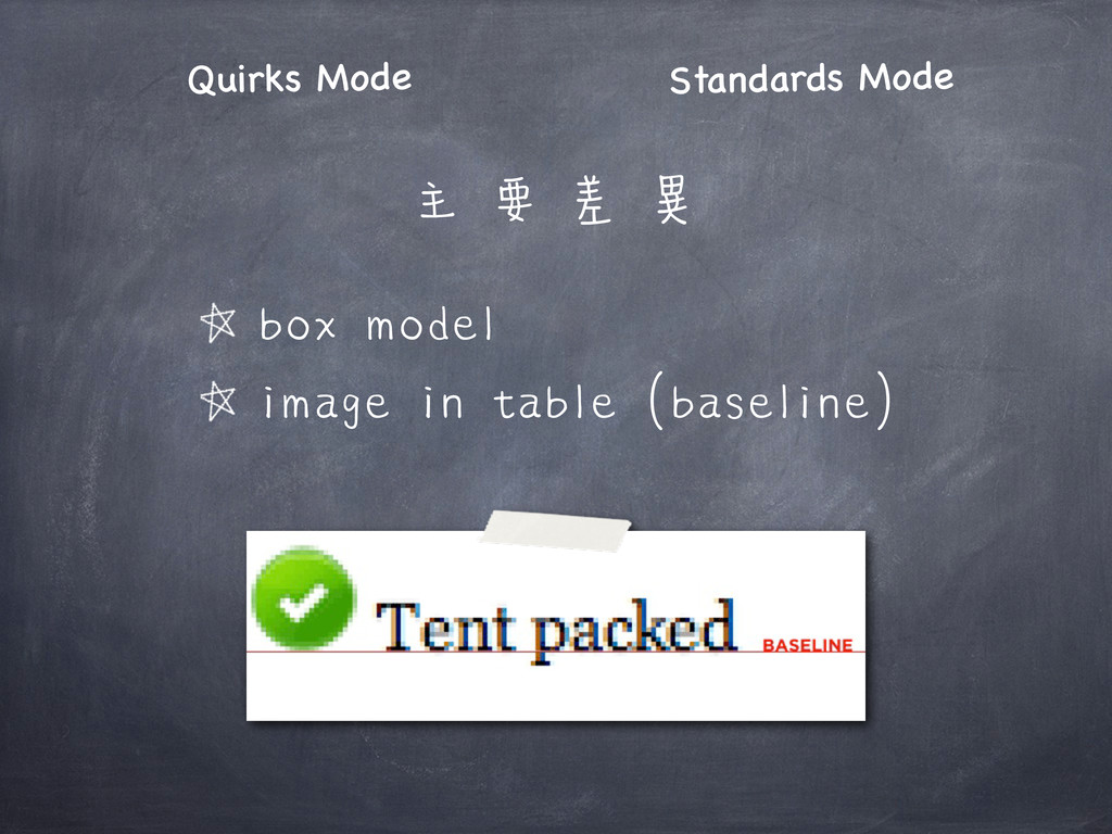 Quirks Mode Standards Mode box model image in t...