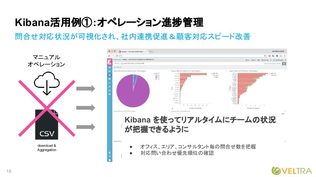 15 Kibana活用例①:オペレーション進捗管理 問合せ対応状況が可視化され、社内連携促進&...