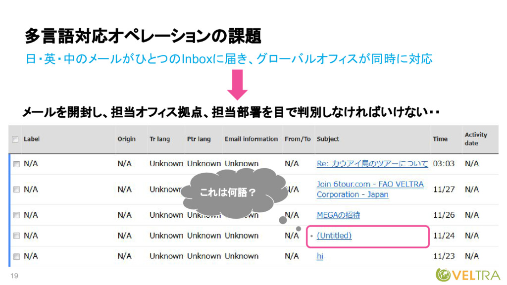 19 多言語対応オペレーションの課題 日・英・中のメールがひとつのInboxに届き、グローバル...