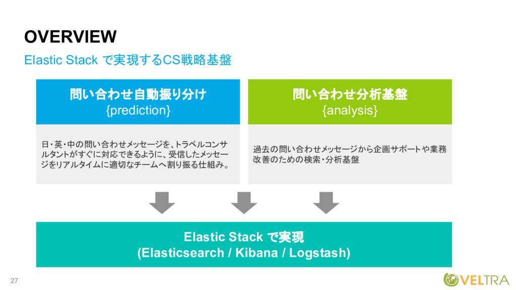 27 OVERVIEW Elastic Stack で実現するCS戦略基盤 問い合わせ自動振り...