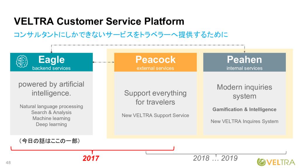 48 VELTRA Customer Service Platform Modern inqu...