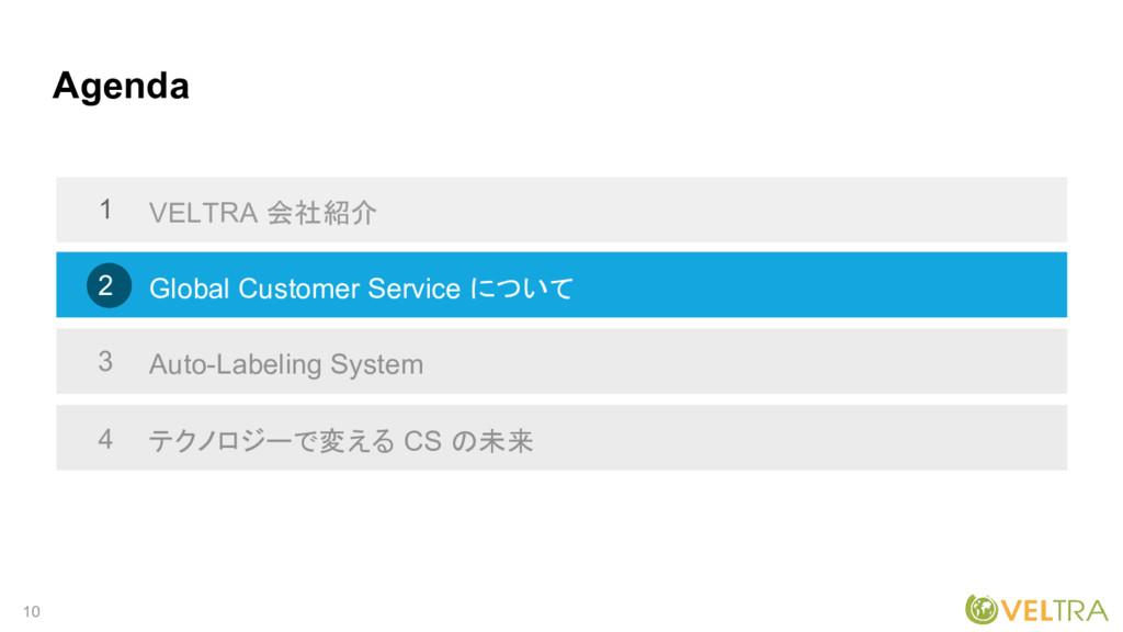 10 Agenda VELTRA 会社紹介 Global Customer Service に...