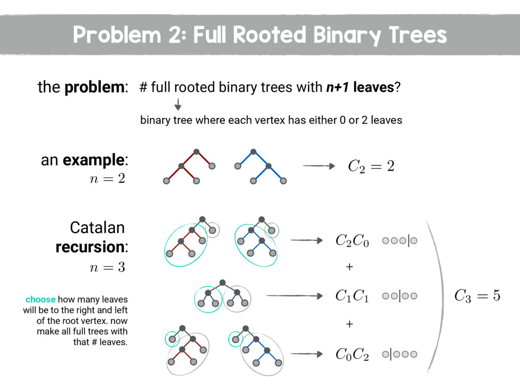 Problem 2: Full Rooted Binary Trees the problem...