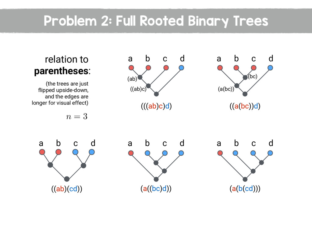 Problem 2: Full Rooted Binary Trees n = 3 relat...