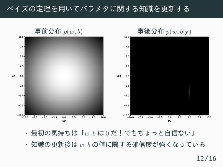 ベイズの定理を用いてパラメタに関する知識を更新する 事前分布 p(w, b) 10.0 7.5...